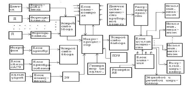 Структура электронной системы
