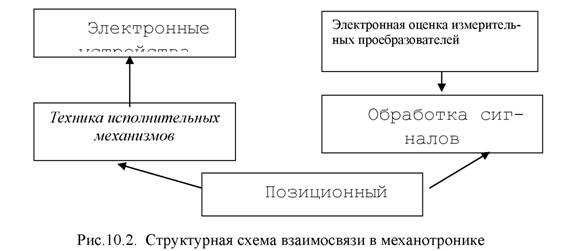 Структурная схема взаимосвязи