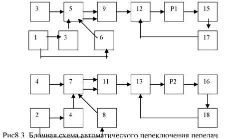 мультивибраторов 1 и 2;